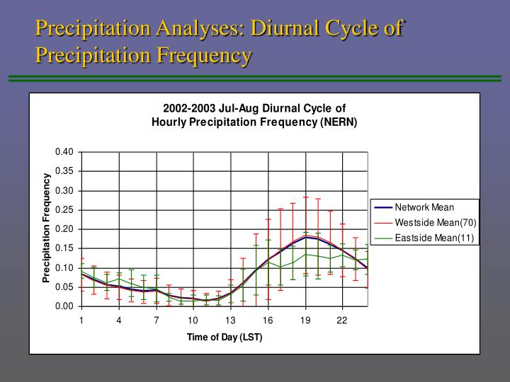 Precipitation Analyses: Diurnal Cycle of Precipitation Frequency