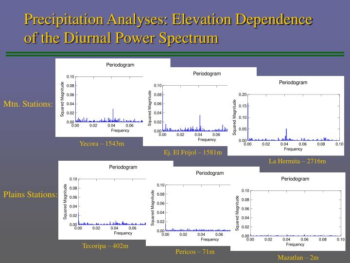 Precipitation Analyses: Elevation Dependence of the Diurnal Power Spectrum