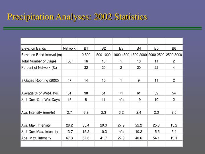 Precipitation Analyses: 2002 Statistics