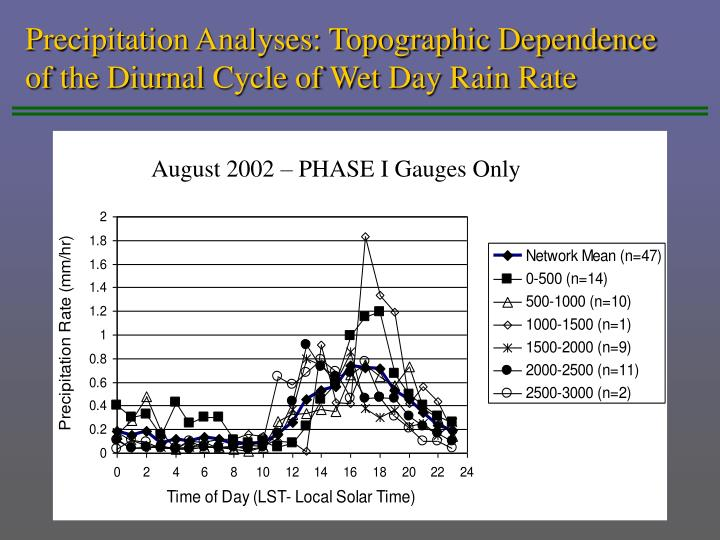 August 2002 – PHASE I Gauges Only