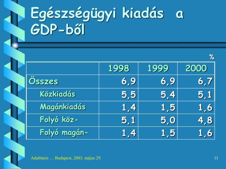 Egészségügyi kiadás  a GDP-ből