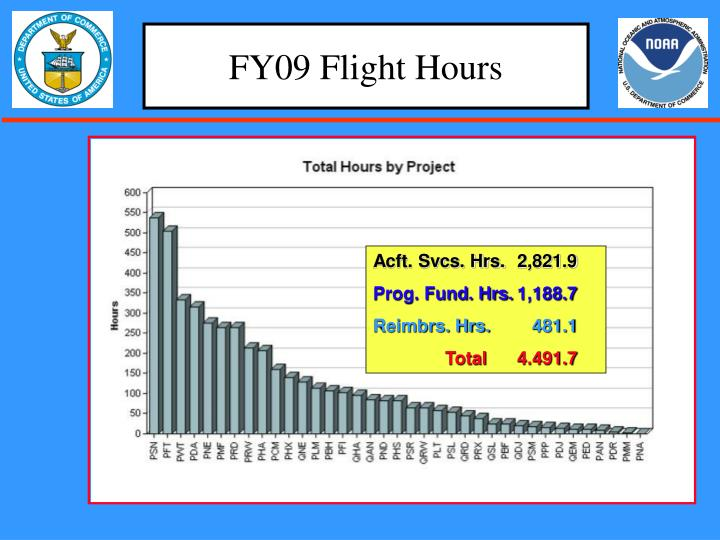 FY09 Flight Hours