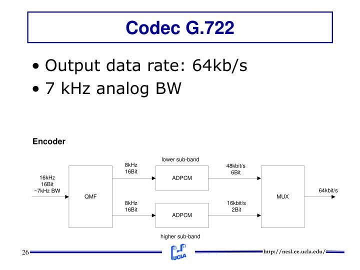 Codec G.722