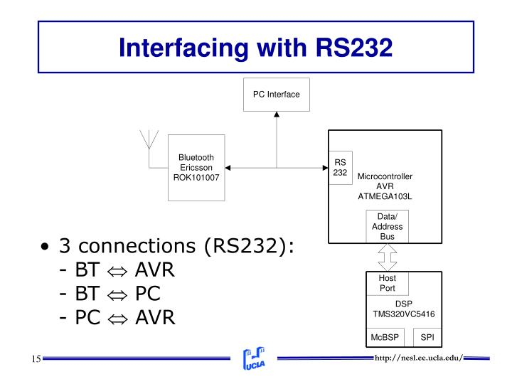 Interfacing with RS232