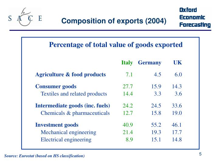Composition of exports (2004)