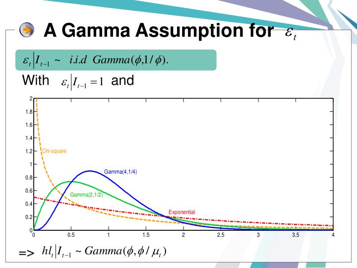 A Gamma Assumption for