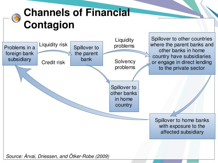 Channels of Financial Contagion