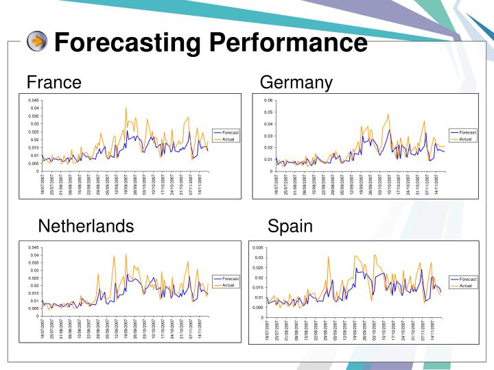 Forecasting Performance