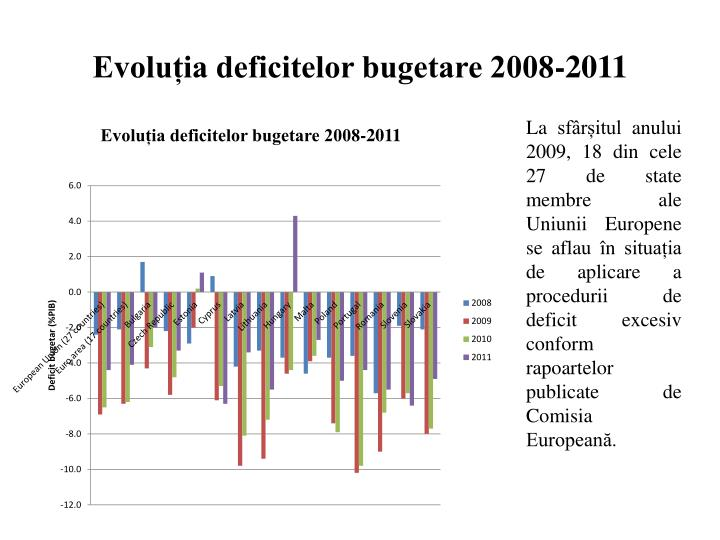 Evoluția deficitelor bugetare 2008-2011