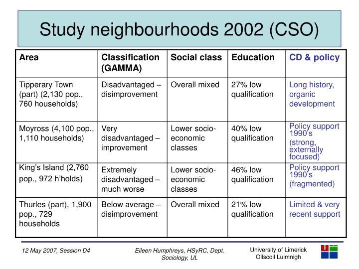 Study neighbourhoods 2002 (CSO)