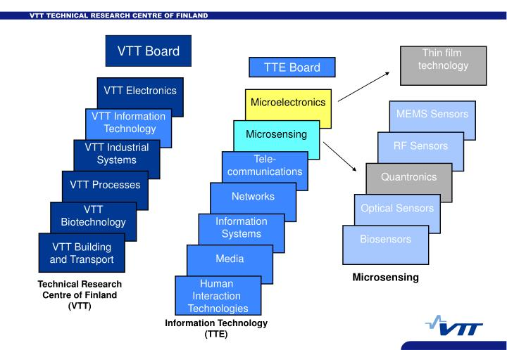 VTT Board