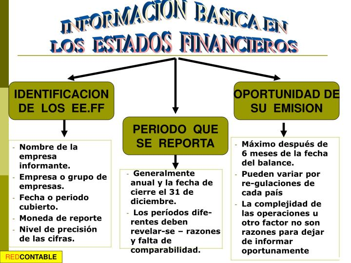INFORMACION  BASICA EN