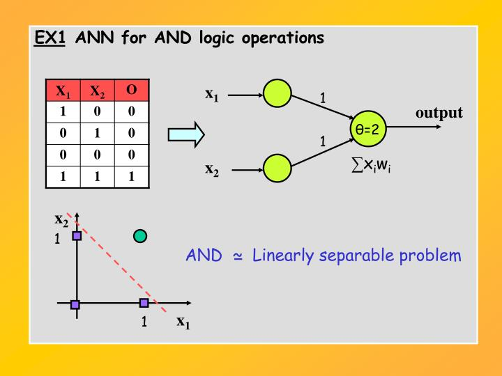 EX1 ANN for AND logic operations