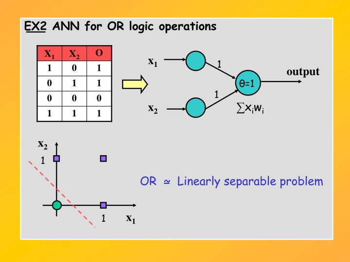 EX2 ANN for OR logic operations