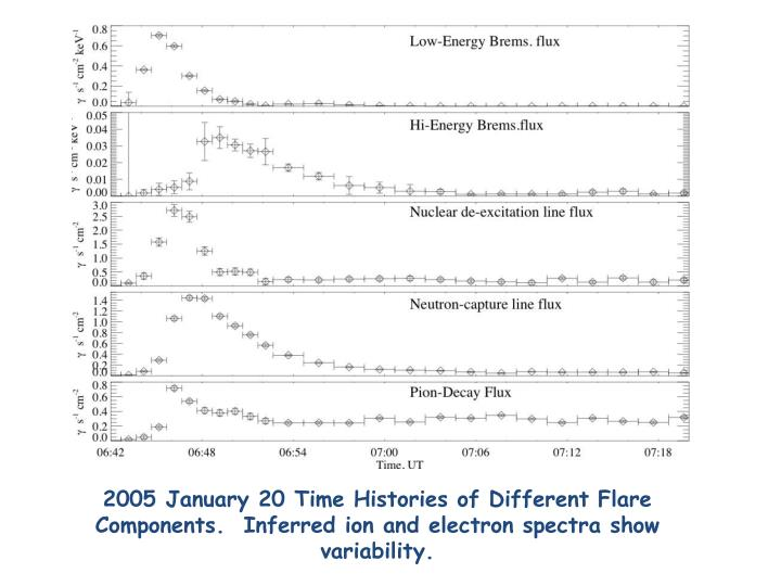 2005 January 20 Time Histories of Different Flare Components.  Inferred ion and electron spectra show variability.