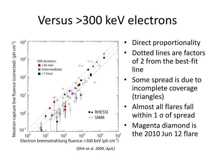 Versus >300 keV electrons