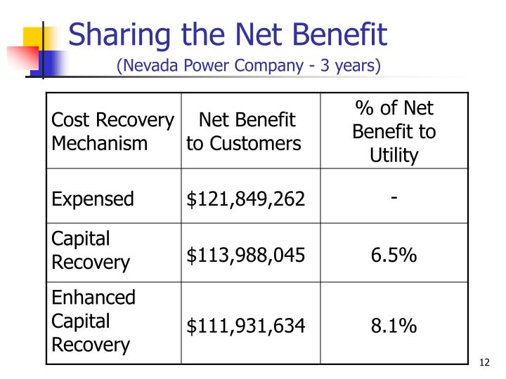 Sharing the Net Benefit