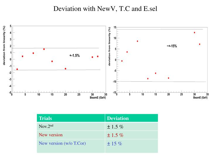 Deviation with NewV, T.C and E.sel