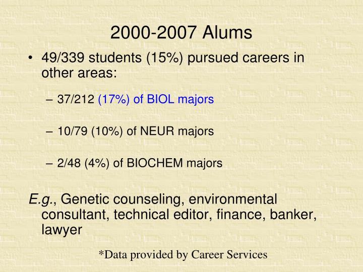 2000-2007 Alums