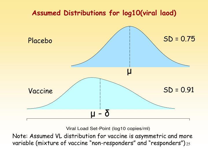Assumed Distributions for log10(viral laod)