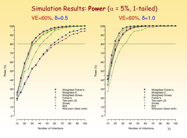 Simulation Results: