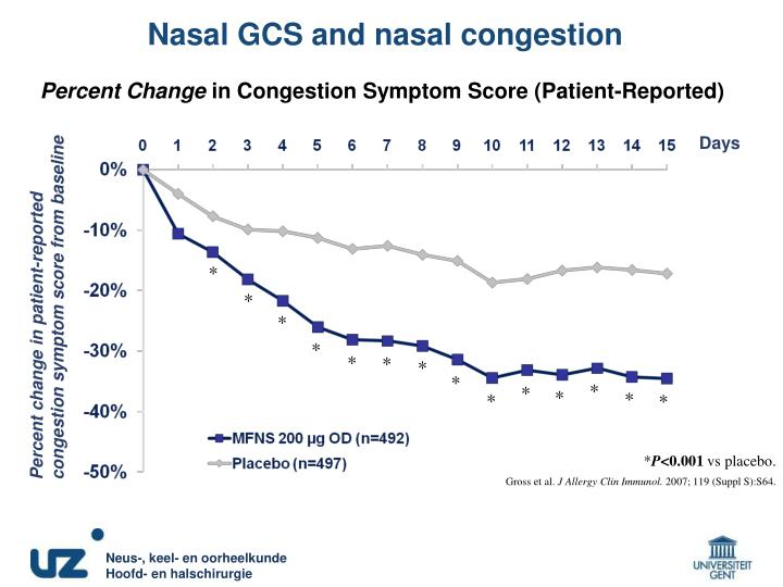 Nasal GCS and nasal congestion