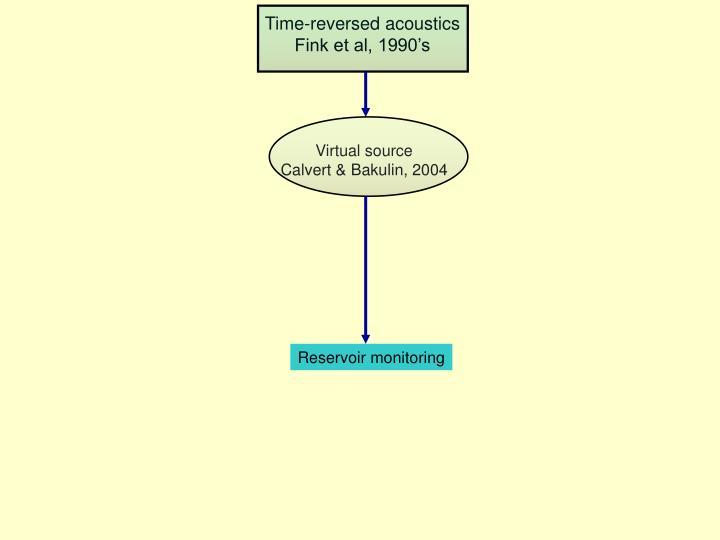 Time-reversed acoustics