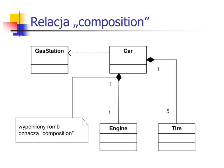 "Relacja ""composition"""