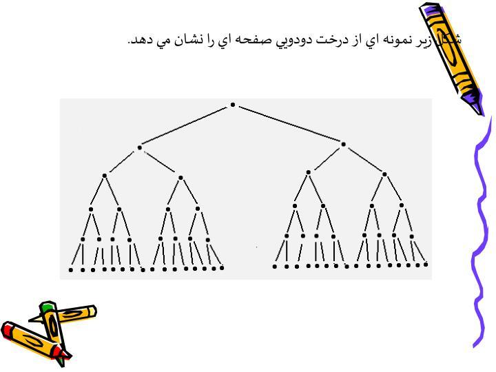 شكل زير نمونه اي از درخت دودويي صفحه اي را نشان مي دهد.