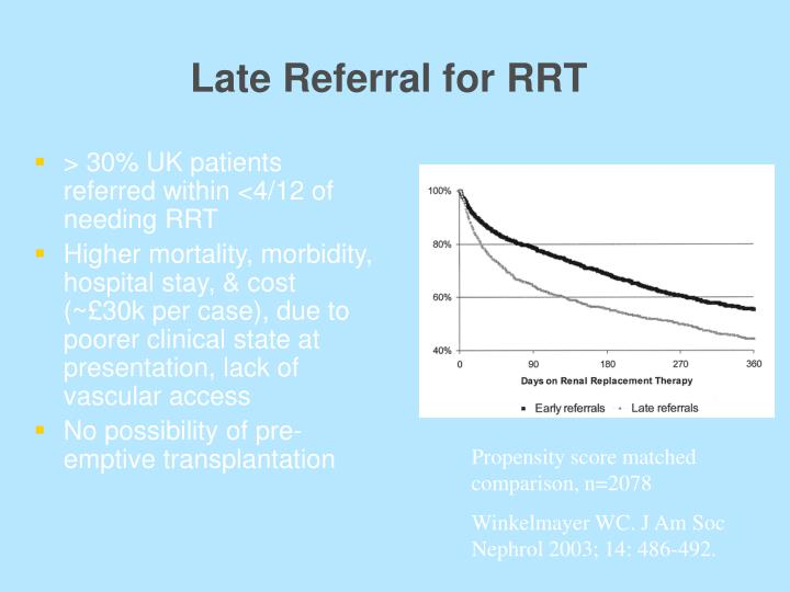 Late Referral for RRT