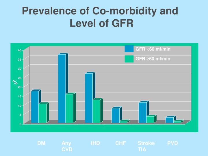 Prevalence of Co-morbidity and