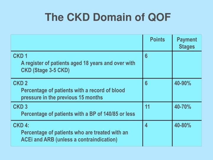 The CKD Domain of QOF
