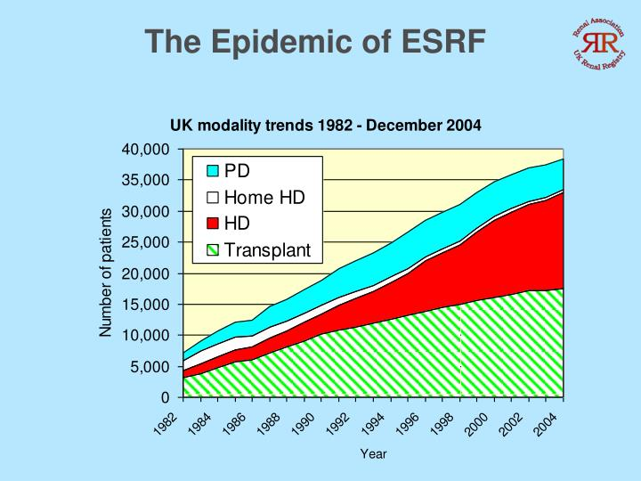 The Epidemic of ESRF