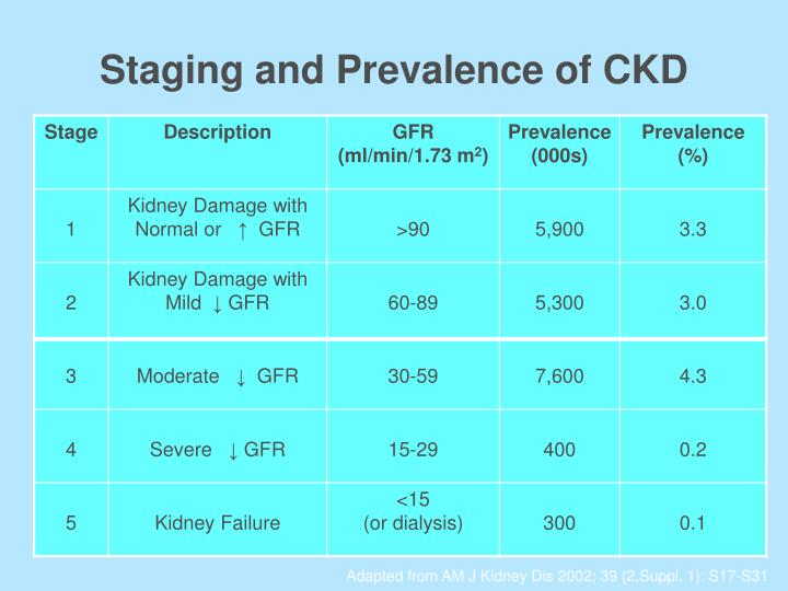 Staging and Prevalence of CKD