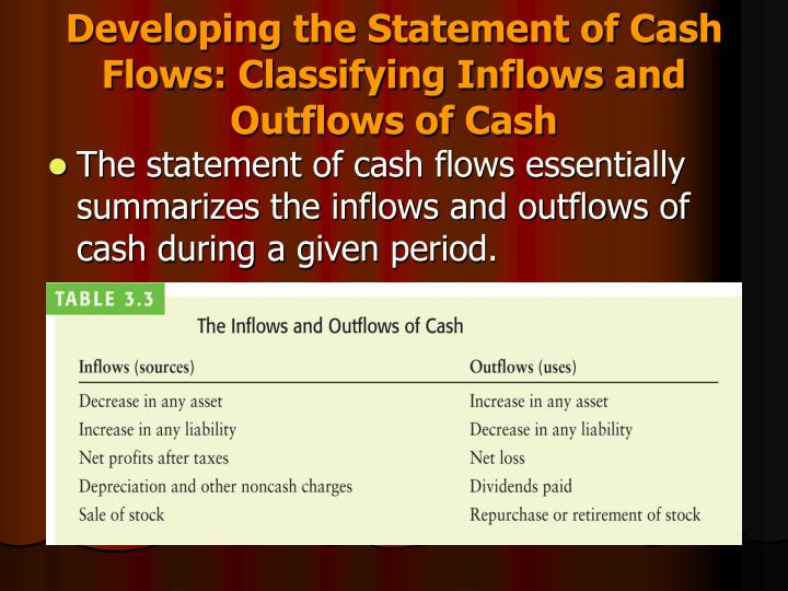 Developing the Statement of Cash Flows: Classifying Inflows and Outflows of Cash