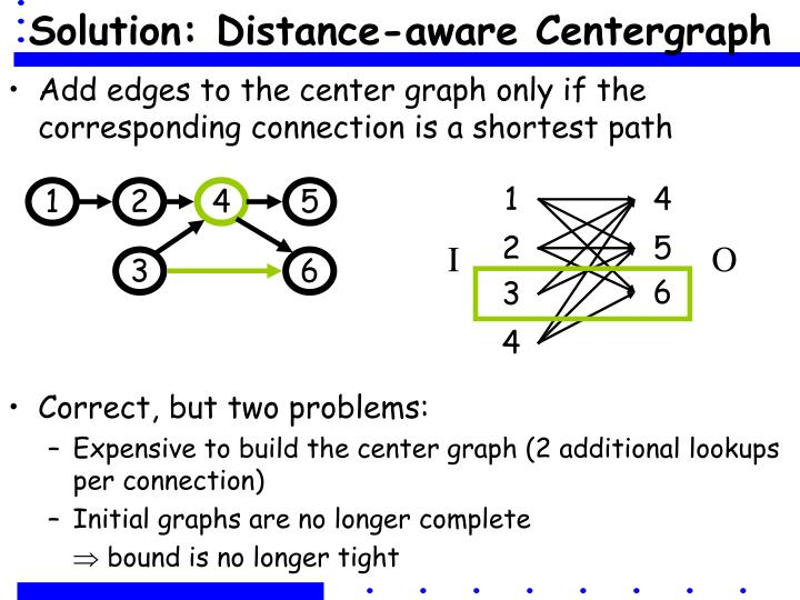 Solution: Distance-aware Centergraph