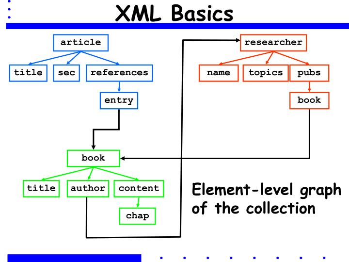 XML Basics