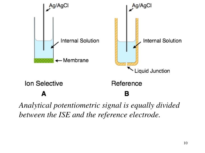Analytical potentiometric signal is equally divided between the ISE and the reference electrode.