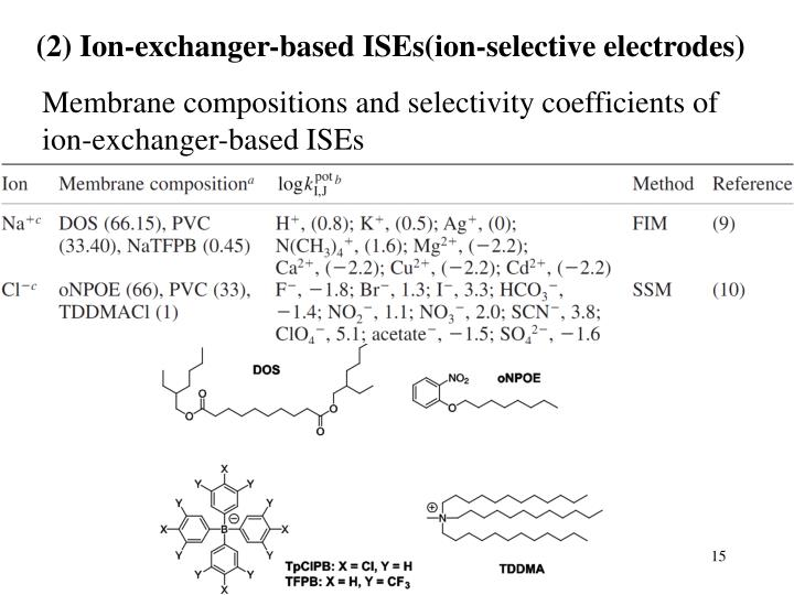 (2) Ion-exchanger-based ISEs(
