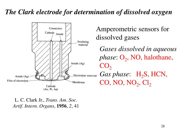 The Clark electrode for determination of dissolved oxygen