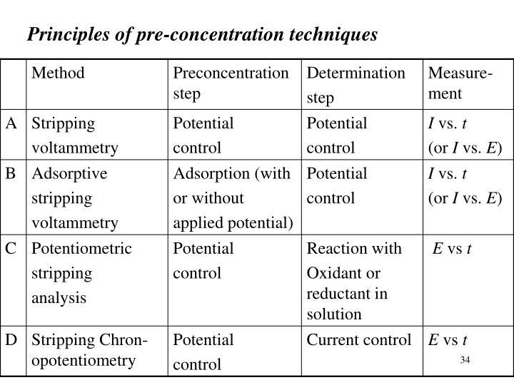 Principles of pre-concentration techniques