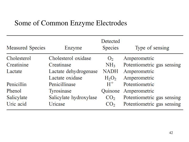 Some of Common Enzyme Electrodes