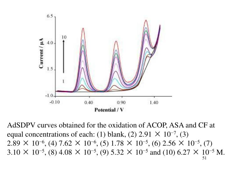 AdSDPV curves obtained for the oxidation of ACOP, ASA and CF at equal concentrations of each: (1) blank, (2) 2.91 × 10