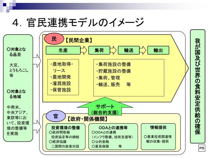 4.官民連携モデルのイメージ