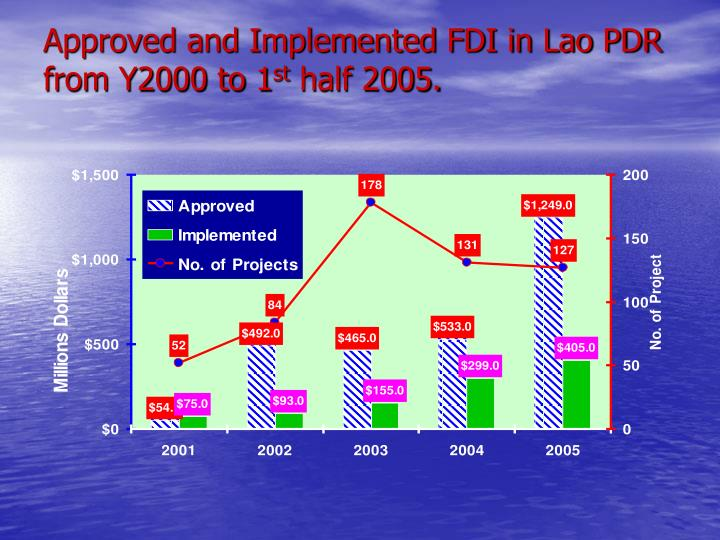 Approved and Implemented FDI in Lao PDR from Y2000 to 1