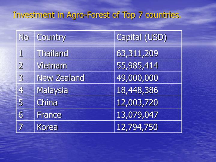 Investment in Agro-Forest of Top 7 countries.