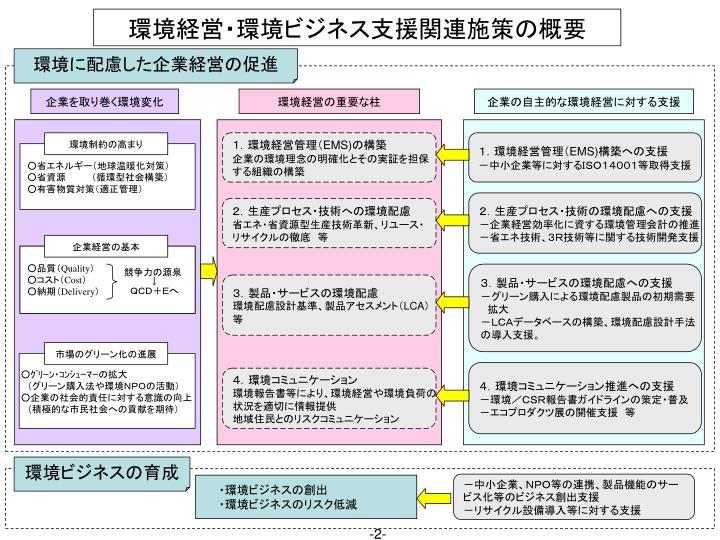 環境経営・環境ビジネス支援関連施策の概要