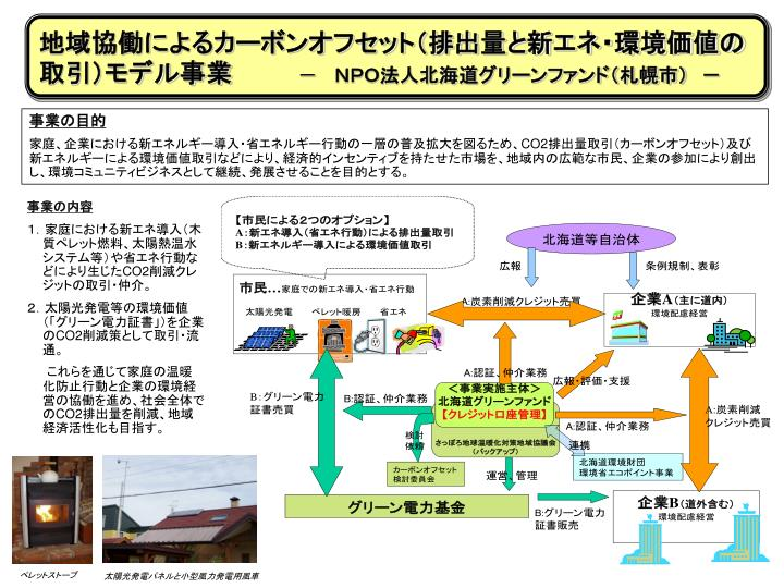 地域協働によるカーボンオフセット(排出量と新エネ・環境価値の取引)モデル事業