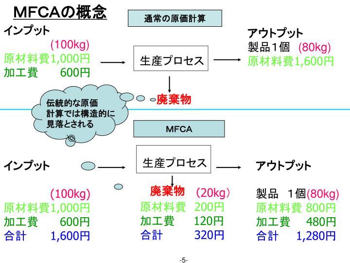 MFCAの概念