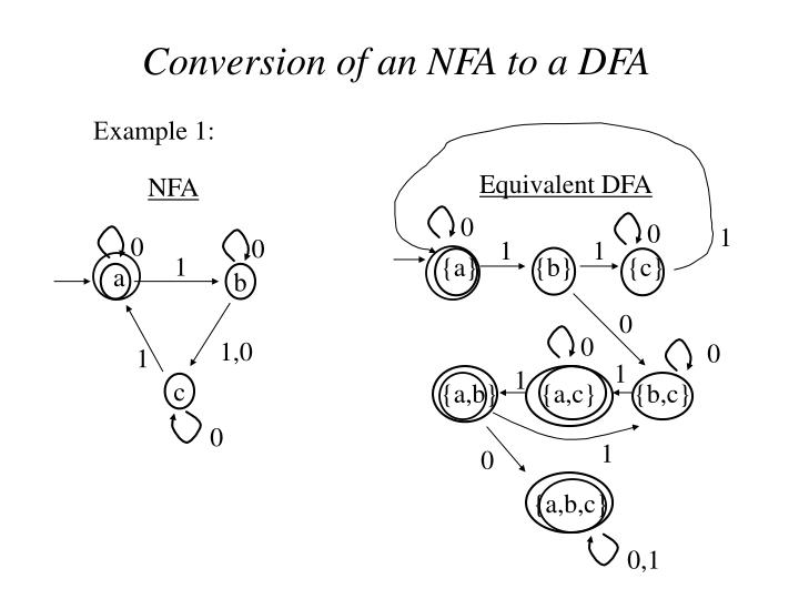 Conversion of an NFA to a DFA